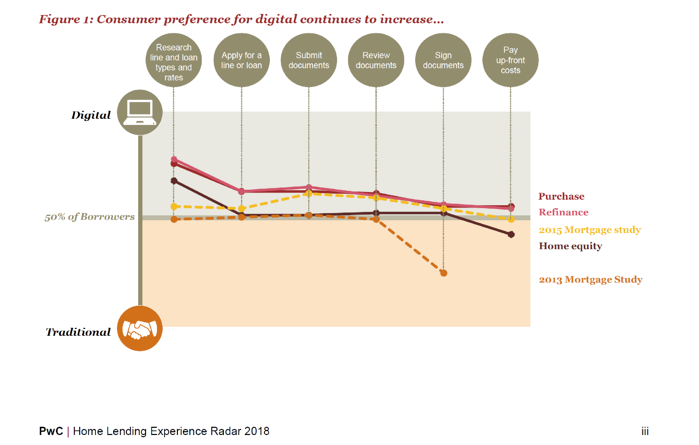 PWC digital increase